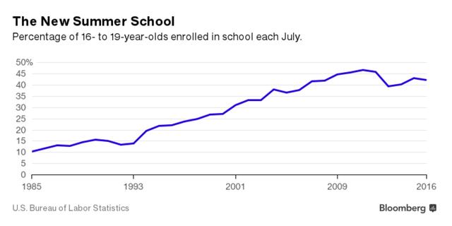 Tỷ lệ học sinh độ tuổi 16-19 ở lại theo học tại trường vào tháng 7 hàng năm ở Mỹ (%)