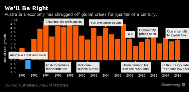 Không phải Trung Quốc, đây mới là nhà vô địch thế giới về thời gian tăng trưởng kinh tế - Ảnh 1.