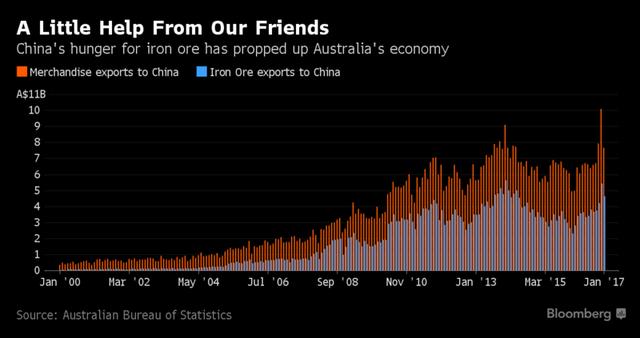 Không phải Trung Quốc, đây mới là nhà vô địch thế giới về thời gian tăng trưởng kinh tế - Ảnh 2.