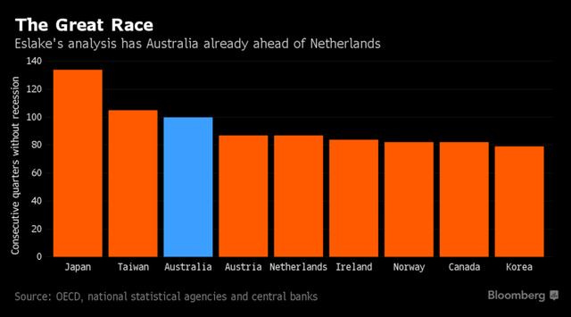 Không phải Trung Quốc, đây mới là nhà vô địch thế giới về thời gian tăng trưởng kinh tế - Ảnh 5.