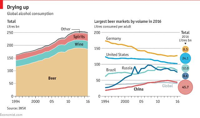 Lượng tiêu thụ bia trên thế giới đang giảm (tỷ lít)