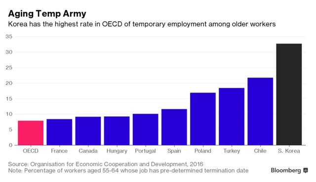 Tỷ lệ người già lao động bán thời gian của Hàn Quốc cao nhất trong OECD