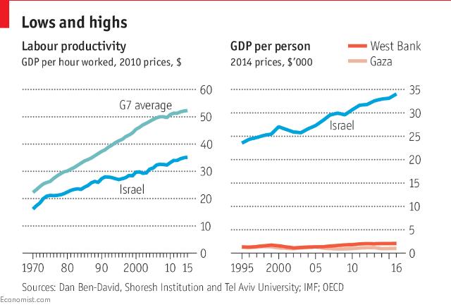 Năng suất lao động GDP bình quân giờ (USD) của ISrael và các nước G7. GDP bình quân đầu người/năm của Israel và các vùng bờ Tây cũng như dải Gaza (nghìn USD)