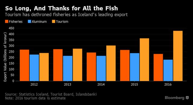 Ngành du lịch đã vượt ngành đánh bắt cá để trở thành nguồn thu ngoại tệ chính của Iceland (kim ngạch xuất khẩu tỷ Kronur)