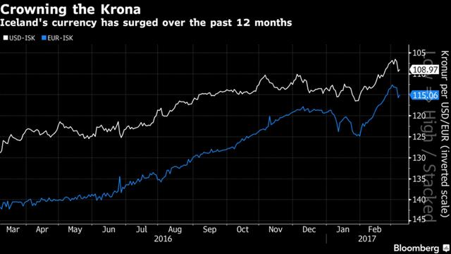 Đồng Kronur bắt đầu tăng giá so với Euro và USD sau thời kỳ giá rẻ.