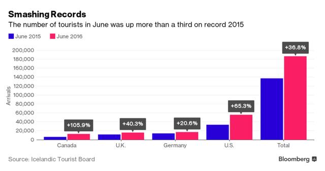 Lượng du khách đổ về Iceland đã tăng 36,8% vào tháng 6/2016 so với cùng kỳ năm trước