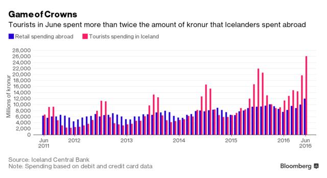 Lượng chi tiêu của du khách tại Iceland cao gấp đôi số tiền người Iceland tiêu tại nước ngoài (triệu Kronur)