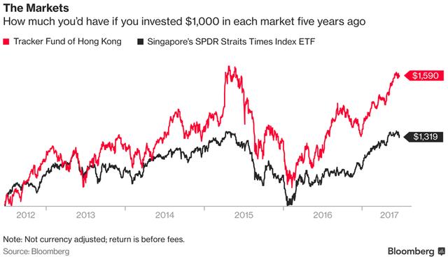 Nếu đầu tư 1.000 USD vào thị trường chứng khoán cách đây 5 năm, bạn giờ sẽ có bao nhiêu (USD)