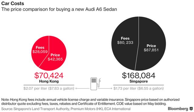 Mức chi phí để sở hữu 1 chiếc Audi A6 Sedan