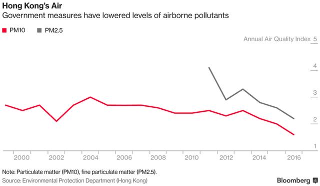 Chất lượng không khí tại Hồng Kông