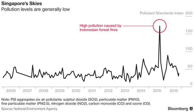 Chất lượng không khí tại Singapore