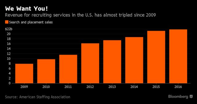 Kinh tế Mỹ tăng trưởng đang khiến ngành săn đầu người nóng trở lại - Ảnh 1.
