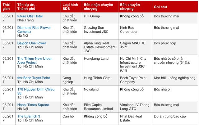 Vốn ngoại tỷ đô tiếp tục rót vào thị trường địa ốc Việt - Ảnh 1.