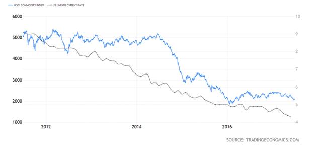 Tại sao tỷ lệ thất nghiệp thấp lại khiến giá hàng hóa giảm? - Ảnh 1.