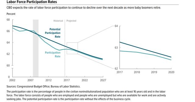 Tại sao tỷ lệ thất nghiệp thấp lại khiến giá hàng hóa giảm? - Ảnh 3.