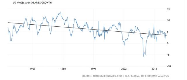 Tại sao tỷ lệ thất nghiệp thấp lại khiến giá hàng hóa giảm? - Ảnh 4.