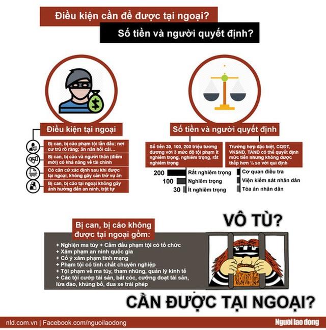 [Infographic] Ai được nộp tiền tại ngoại? - Ảnh 1.