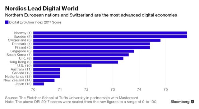 Những nước lớn đang bị các nền kinh tế nhỏ vượt mặt về ứng dụng công nghệ? - Ảnh 2.