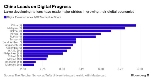 Những nước lớn đang bị các nền kinh tế nhỏ vượt mặt về ứng dụng công nghệ? - Ảnh 3.