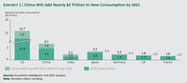 Thị trường tiêu dùng Trung Quốc sẽ tạo thêm gần 2 nghìn tỷ USD cho thế giới vào năm 2021 - Ảnh 1.