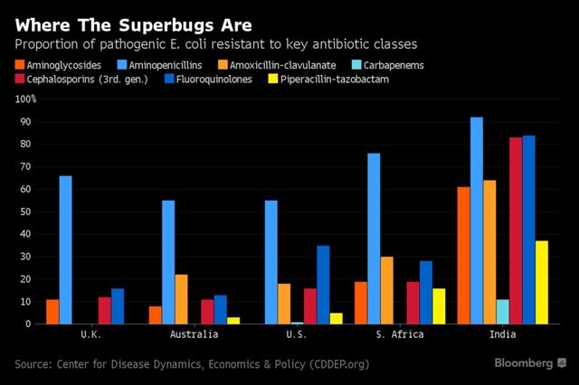10 triệu người chết và 100.000 tỷ USD bị thổi bay: Những con số giật mình về Kháng kháng sinh - Ảnh 5.