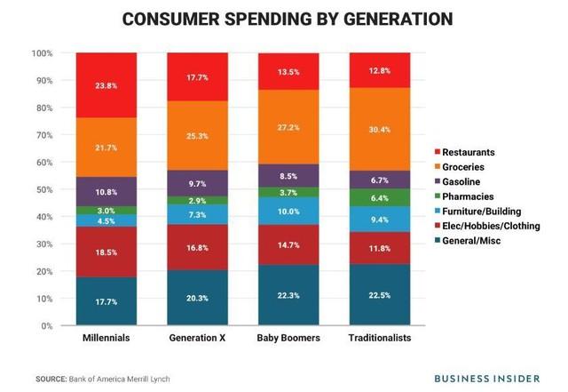 Sự khác biệt lớn trong cách chi tiêu của thế hệ trẻ hiện và cha mẹ của họ - Ảnh 1.