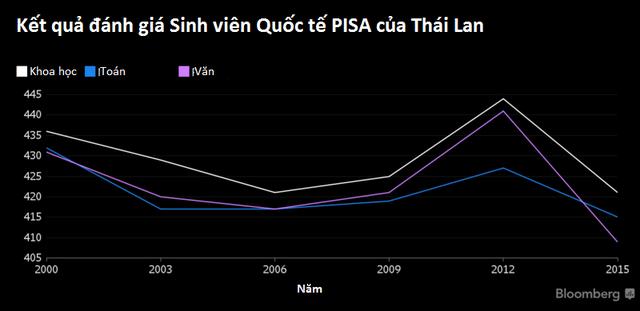 Kết quả học tập của học sinh Thái ngày càng giảm sút