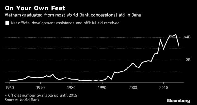 Bloomberg: Vì sao không được nhận các vốn vay ưu đãi lại là tín hiệu tốt với Việt Nam? - Ảnh 1.