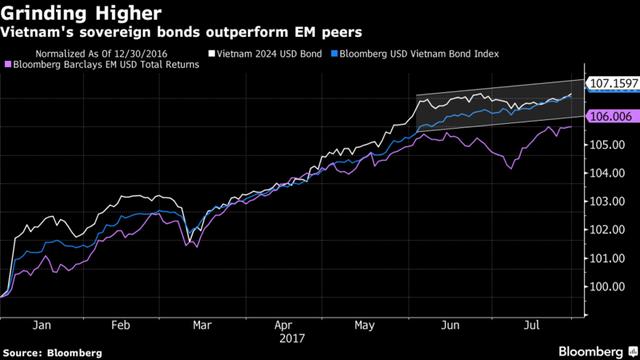Bloomberg: Vì sao không được nhận các vốn vay ưu đãi lại là tín hiệu tốt với Việt Nam? - Ảnh 3.