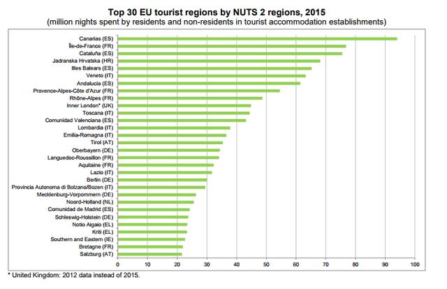 Vào các kỳ nghỉ, người dân châu Âu sẽ đổ về những địa điểm nào? - Ảnh 1.