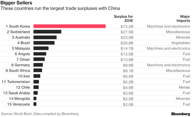 Trung Quốc giờ đang nhập siêu với rất nhiều nước trên thế giới - Ảnh 1.
