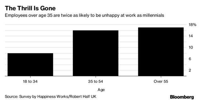 Khảo sát của Anh: Nhân viên bắt đầu ghét công việc của mình từ lúc 35 tuổi - Ảnh 1.