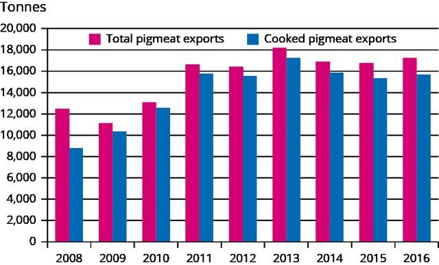 Tại sao Thái Lan sản lượng nhiều nhất Đông Nam Á nhưng chưa bao giờ phải giải cứu lợn? - Ảnh 2.