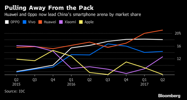 Thị phần tại Trung Quốc của Apple đã giảm xuống vị trí thứ 5 trong quý II