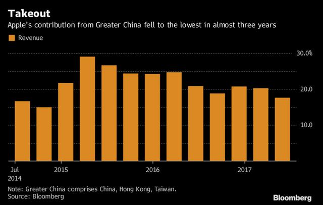 Doanh thu đóng góp từ thị trường Trung Quốc đại lục đã giảm xuống mức gần thấp nhất trong 3 năm qua (%)
