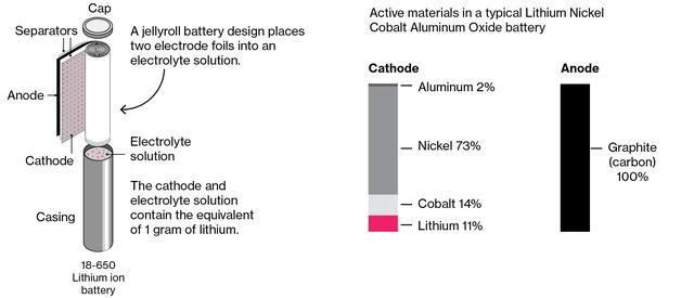Không phải vàng, đây mới là kim loại sẽ được thèm khát nhất trong tương lai - Ảnh 2.
