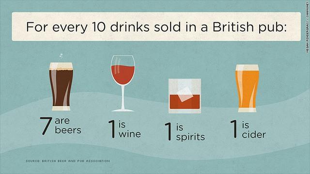 Gần 900.000 lao động Anh sắp thất nghiệp vì giới trẻ không chịu đến quán rượu - Ảnh 2.
