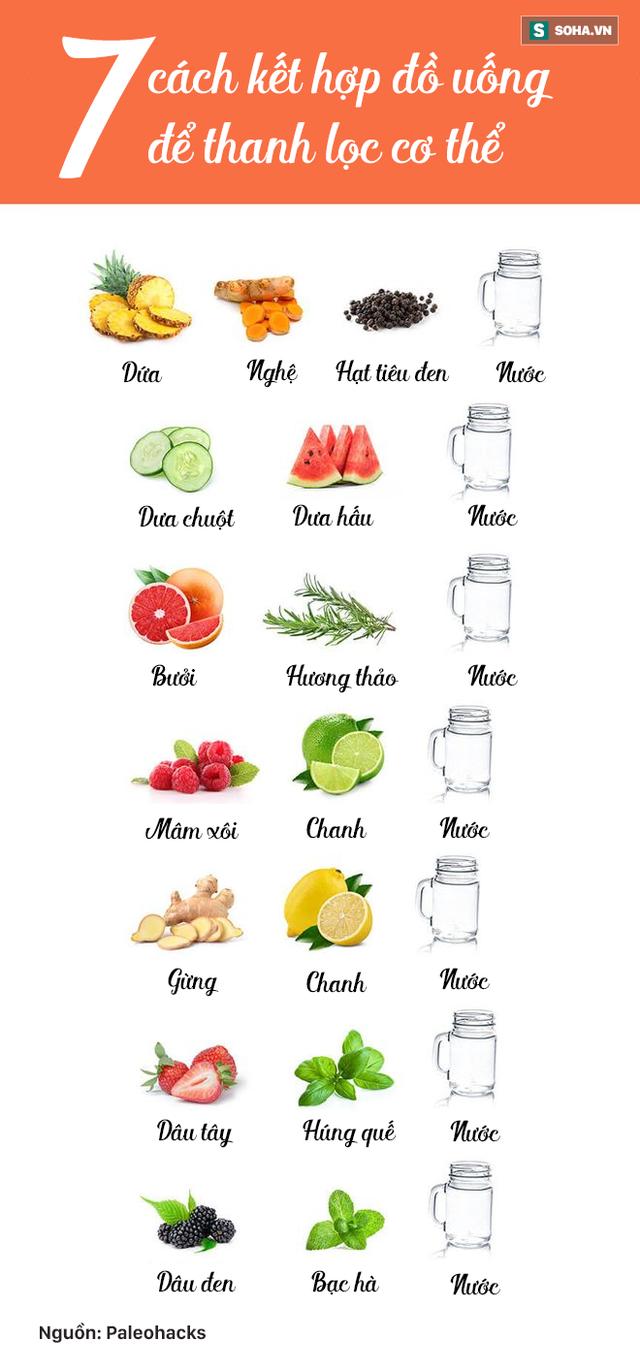 7 cách kết hợp đồ uống giúp thải độc, thanh lọc cơ thể, tăng cường sức đề kháng - Ảnh 1.