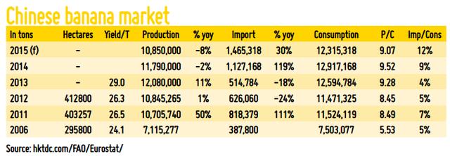Lượng chuối nhập khẩu của Trung Quốc tăng dần 10 năm qua
