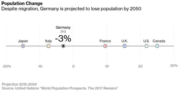 Sự trỗi dậy của Đức và những thách thức cho Thủ tướng Angela Merkel - Ảnh 6.
