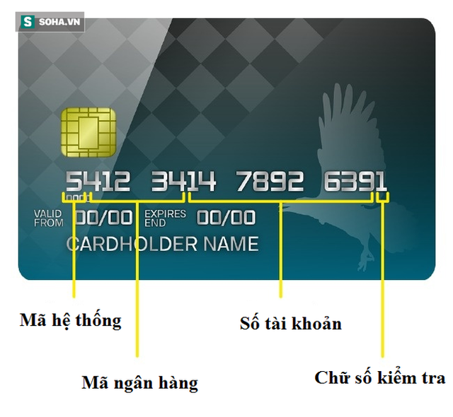 """Những bí mật về thẻ ngân hàng mà không phải ai cũng biết, số 7 giúp """"đừng để tiền rơi"""" - Ảnh 1."""