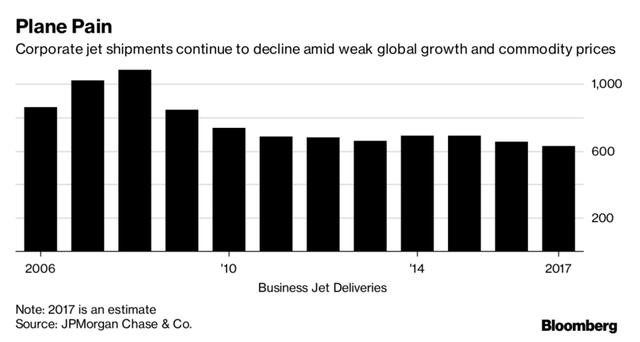 Tại sao đây là thời điểm thích hợp để các đại gia thế giới mua máy bay tư nhân? - Ảnh 1.
