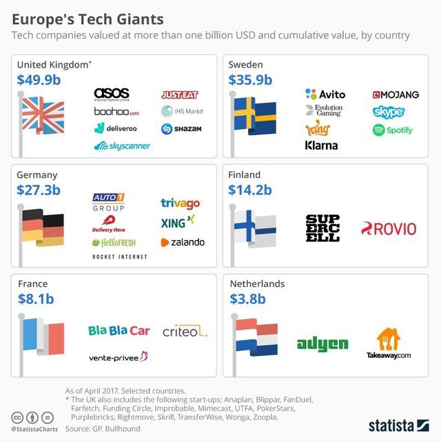 Những doanh nghiệp châu Âu nào đang là đối trọng về công nghệ có Facebook, Google hay Alibaba? - Ảnh 1.