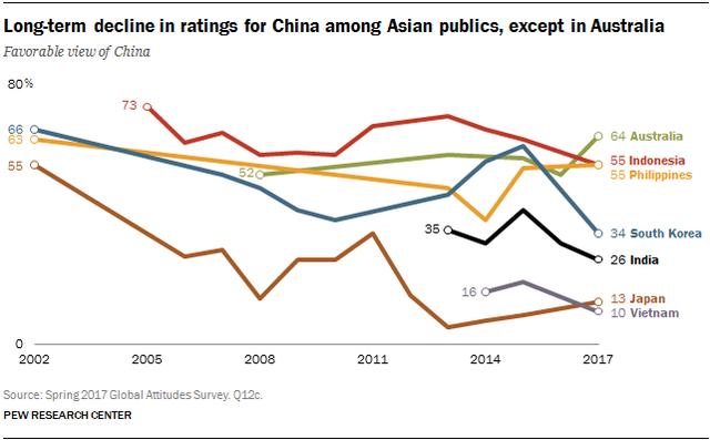 Vị thế Trung Quốc ra sao trong mắt các nước trên thế giới? - Ảnh 3.