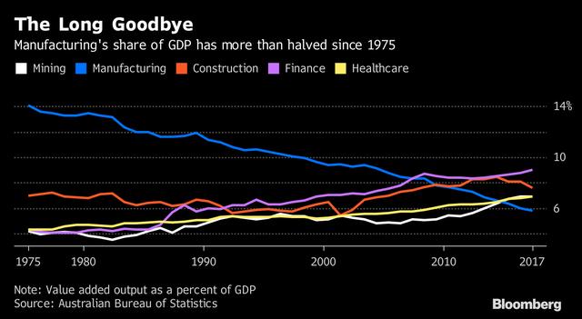 Vì sao ngành xe hơi Australia, Mỹ,... đang hứng trọn cơn gió chướng từ các hiệp định thương mại tự do? - Ảnh 3.