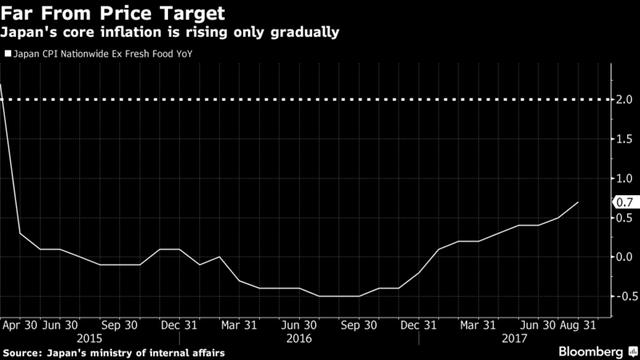 Tỷ lệ lạm phát lõi của Nhật Bản còn cách rất xa so với mục tiêu 2% mà BoJ đề ra.
