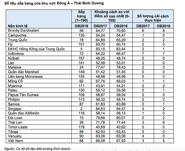 Môi trường kinh doanh Việt Nam bật tăng 14 bậc - Ảnh 1.