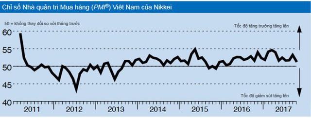 Chỉ số PMI tháng 10 của Việt Nam giảm còn 51,6 điểm, thấp nhất trong 5 tháng - Ảnh 1.