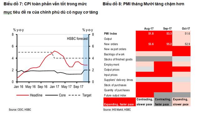 HSBC dự báo GDP Việt Nam tăng trưởng 6,4% năm 2018 - Ảnh 1.
