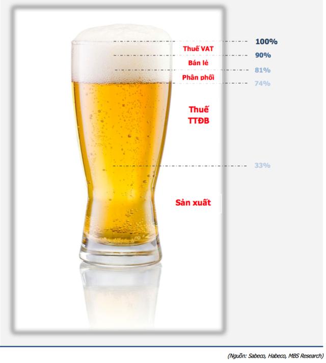 Ly bia giá 24.000 đồng thì hơn 12.000 đồng là tiền thuế - Ảnh 1.